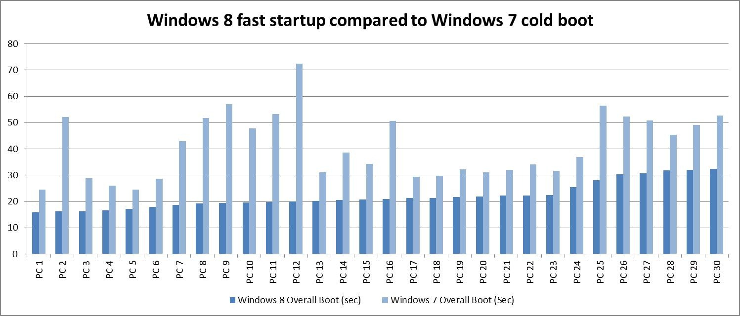 Windows 8 Startup Will Be Less Than Windows 7 Boot Time (Video)