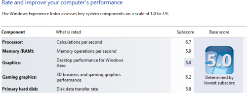 Windows Experience Index subscores